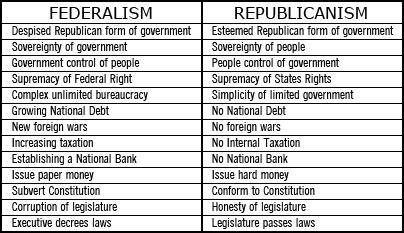 chart compareing federal and republican forms of government